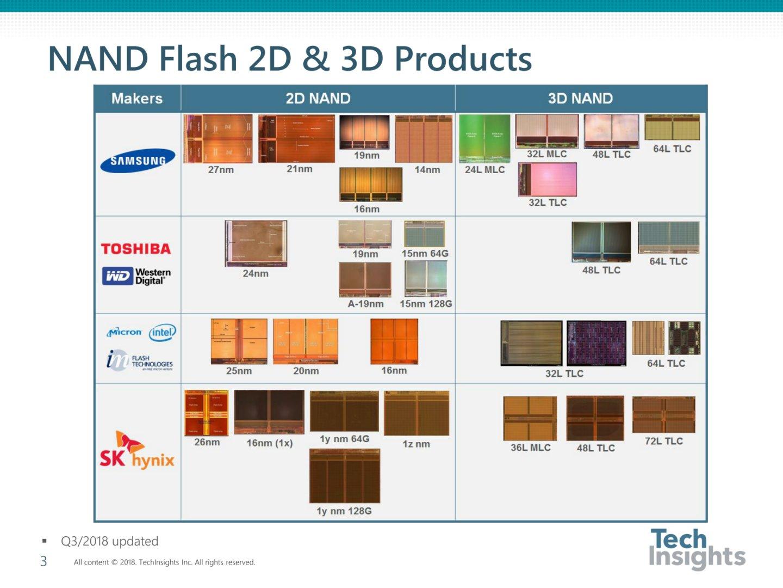 Aktueller 3D-NAND (Die-Fotos)