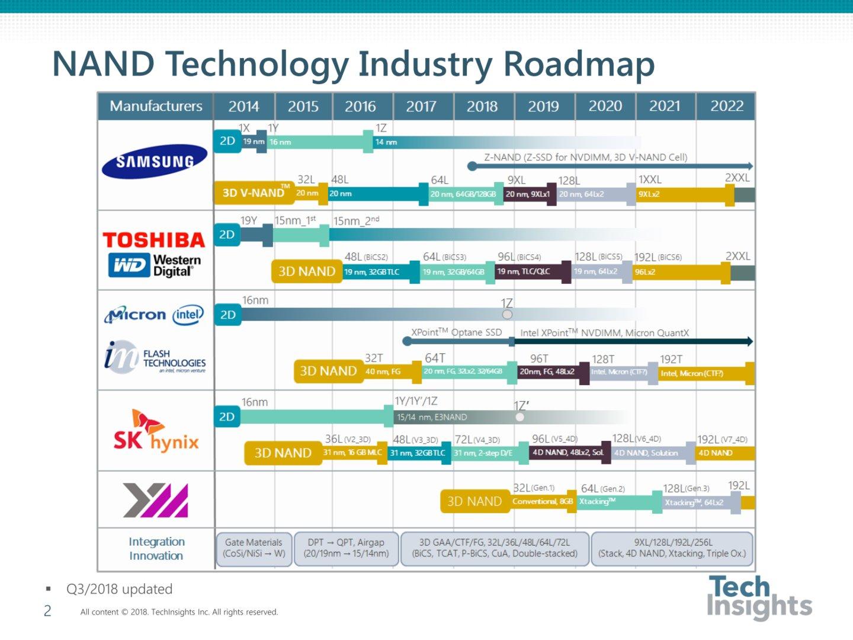 3D-NAND-Roadmap Q3 2018