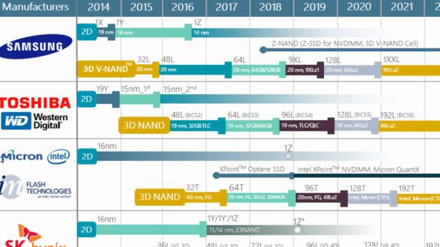 Techinsights: 3D-NAND-Roadmap wagt den Blick bis 2022
