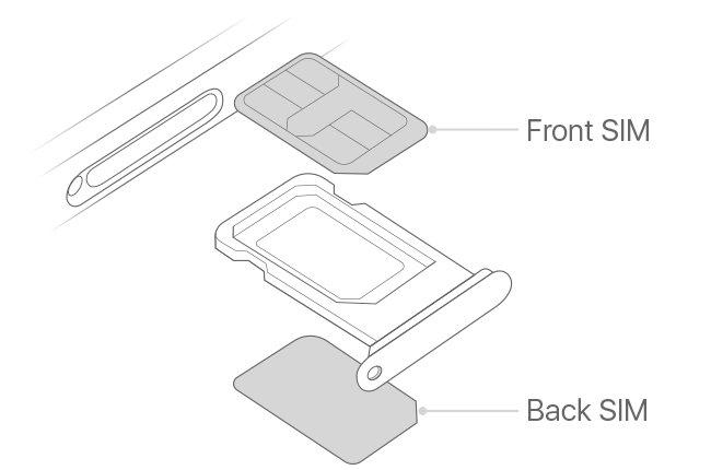 Dual-SIM mit zwei physischen Karten in China und Hongkong