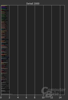 ColorMatch-Testergebnisse des Samsung C32HG70
