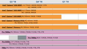 Intel-SSD-Roadmap: 700p und 7000p kommen, zwei Optane-SSDs gehen