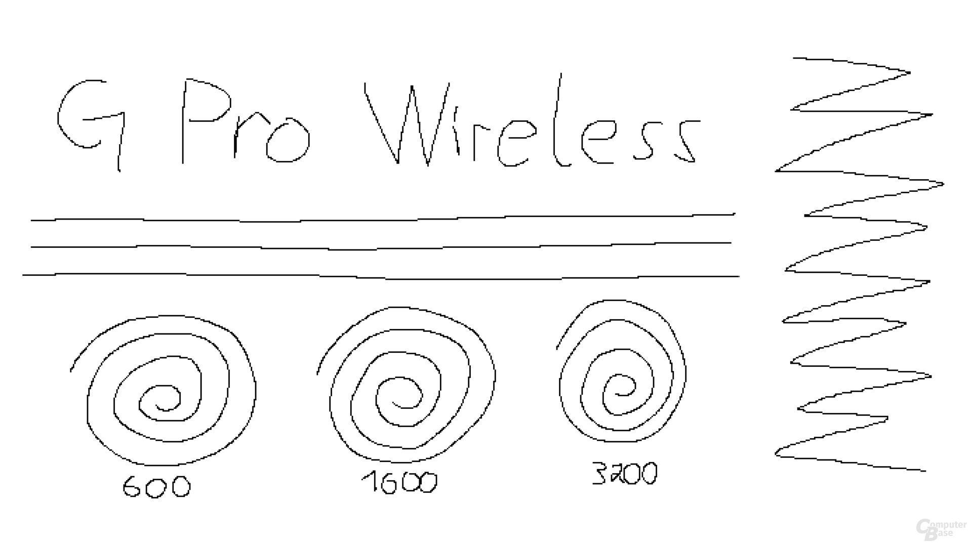 Logitech G Pro Wireless (1.000 Hz, Mikrofaseruntergrund)