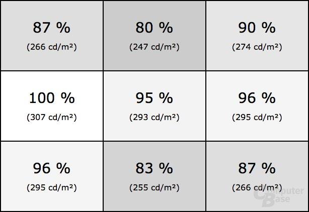 Homogenität des Samsung C49HG90 (Profil: Professional)