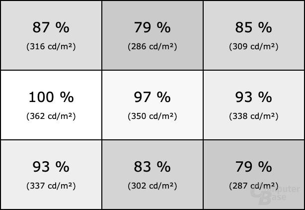 Homogenität des Samsung C49HG90 (Profil: Benutzerdefiniert)