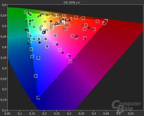 Samsung CHG90 – ColorMatch-Testergebnis mit alter Firmware