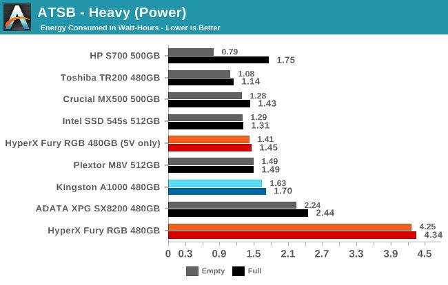 HyperX Fury RGB mit sehr hoher Leistungsaufnahme durch die LEDs