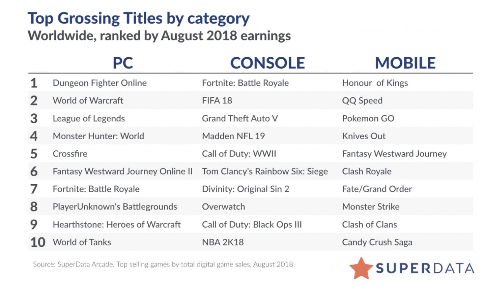 Liste der umsatzstärksten Spiele im August 2018