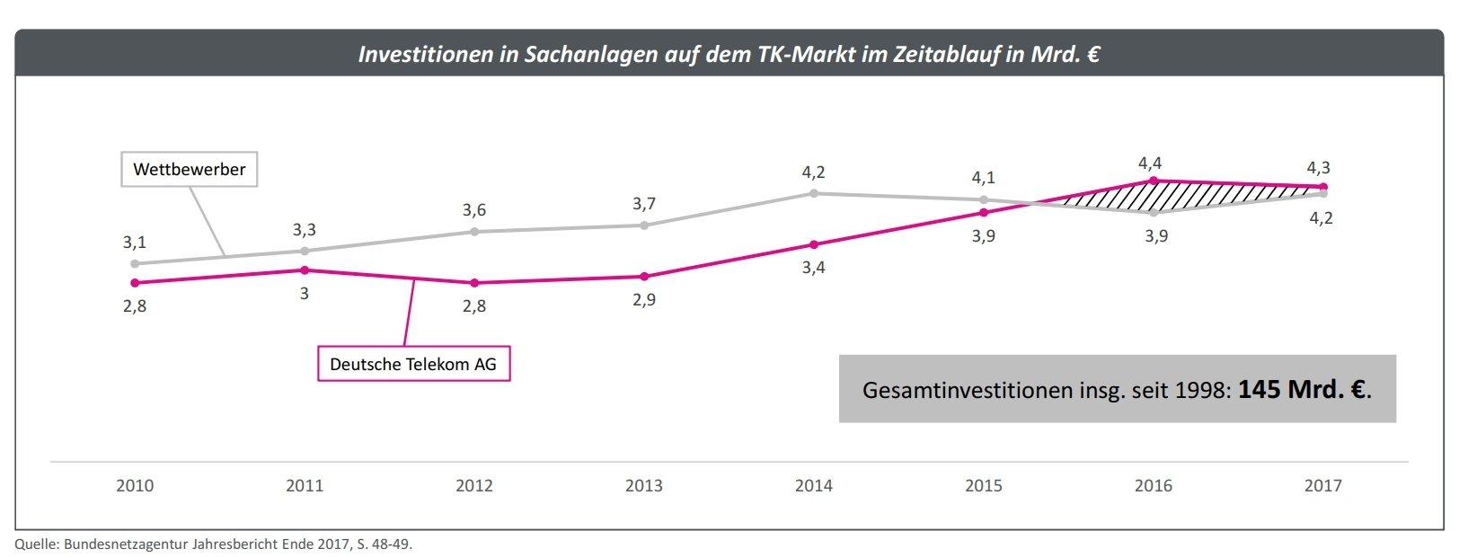Breitbandausbau: Investitionen von Telekom und Wettbewerbern