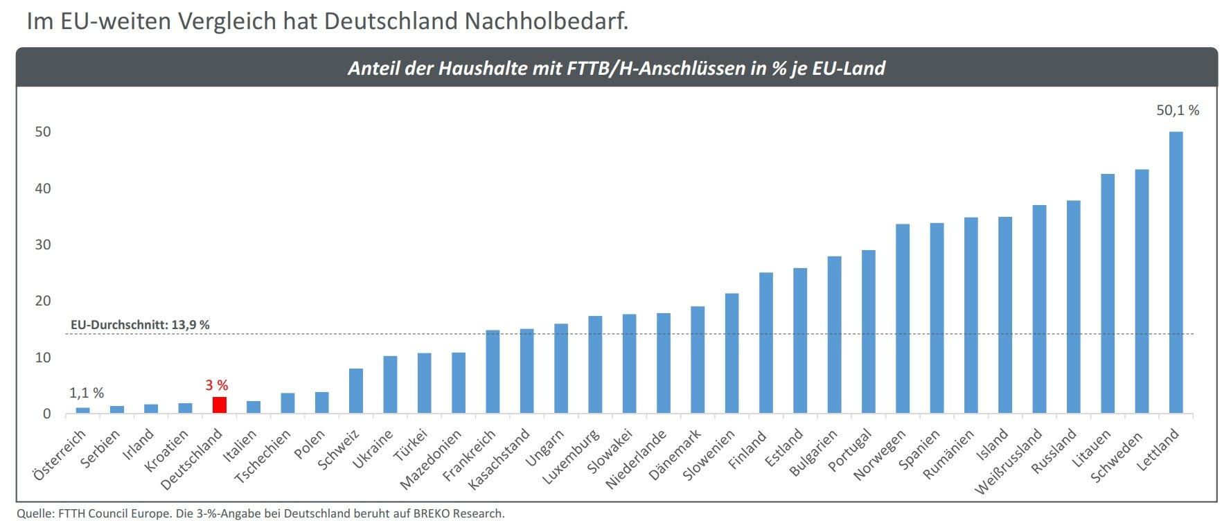 Glasfaserausbau: Deutschland im EU-Vergleich