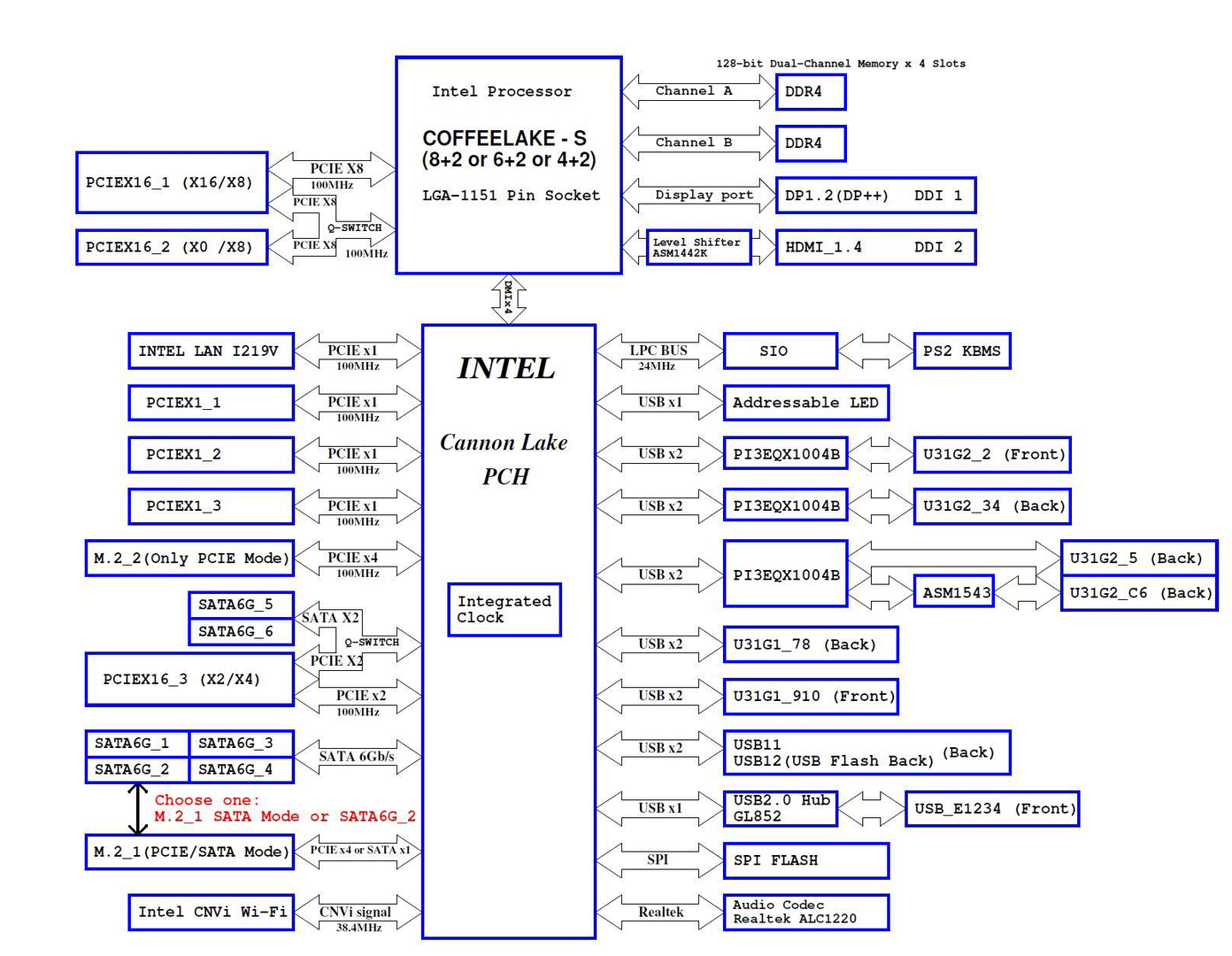 Blockdiagramm Asus Maximus XI Hero (WI-FI)