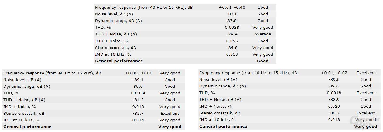 RMAA: Asus (oben) gegen Gigabyte Z390 und Z370
