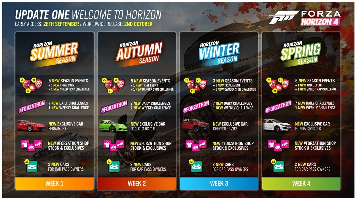 Forza Horizon 4 Jahreszeiten