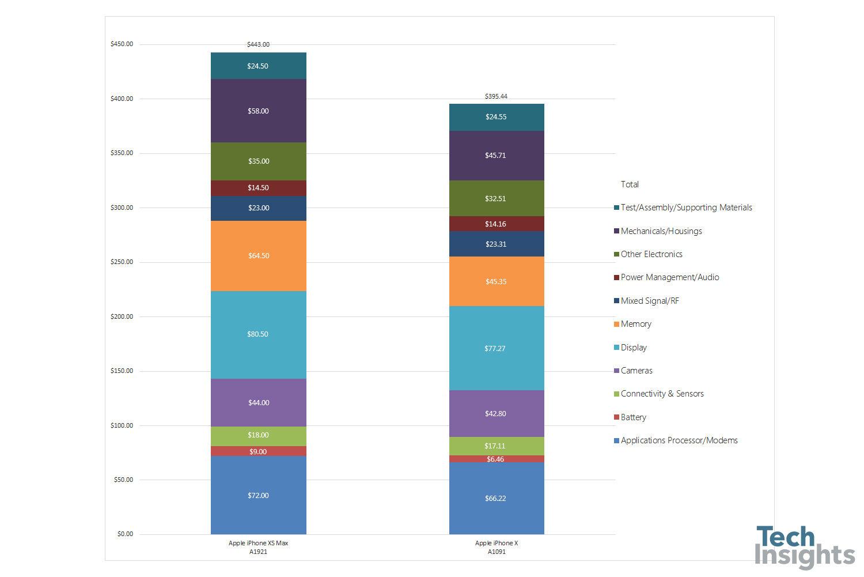 Kosten des iPhone Xs Max
