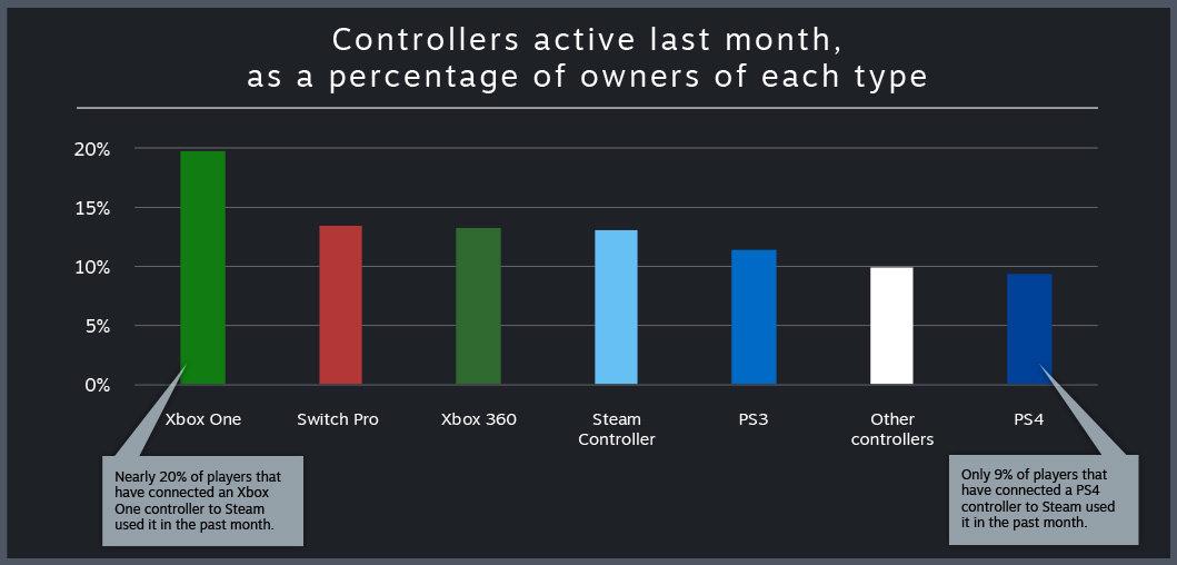 Nicht alle Controller werden gleich häufig genutzt