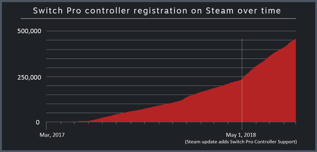 Der Anteil an Switch-Pro-Controllern steigt