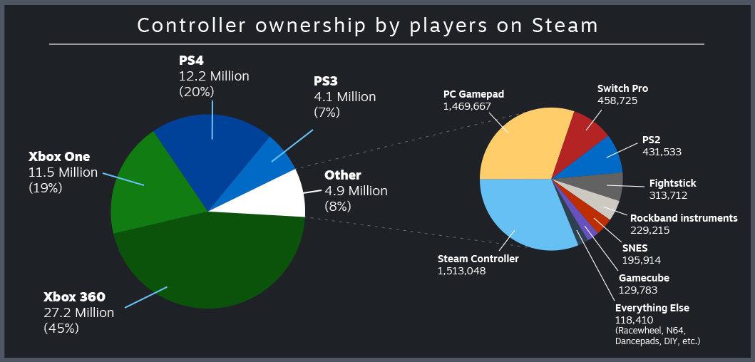 Anteil verschiedener Controller unter den Steam-Nutzern