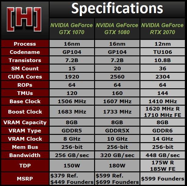 Spezifikationen der GeForce RTX 2070