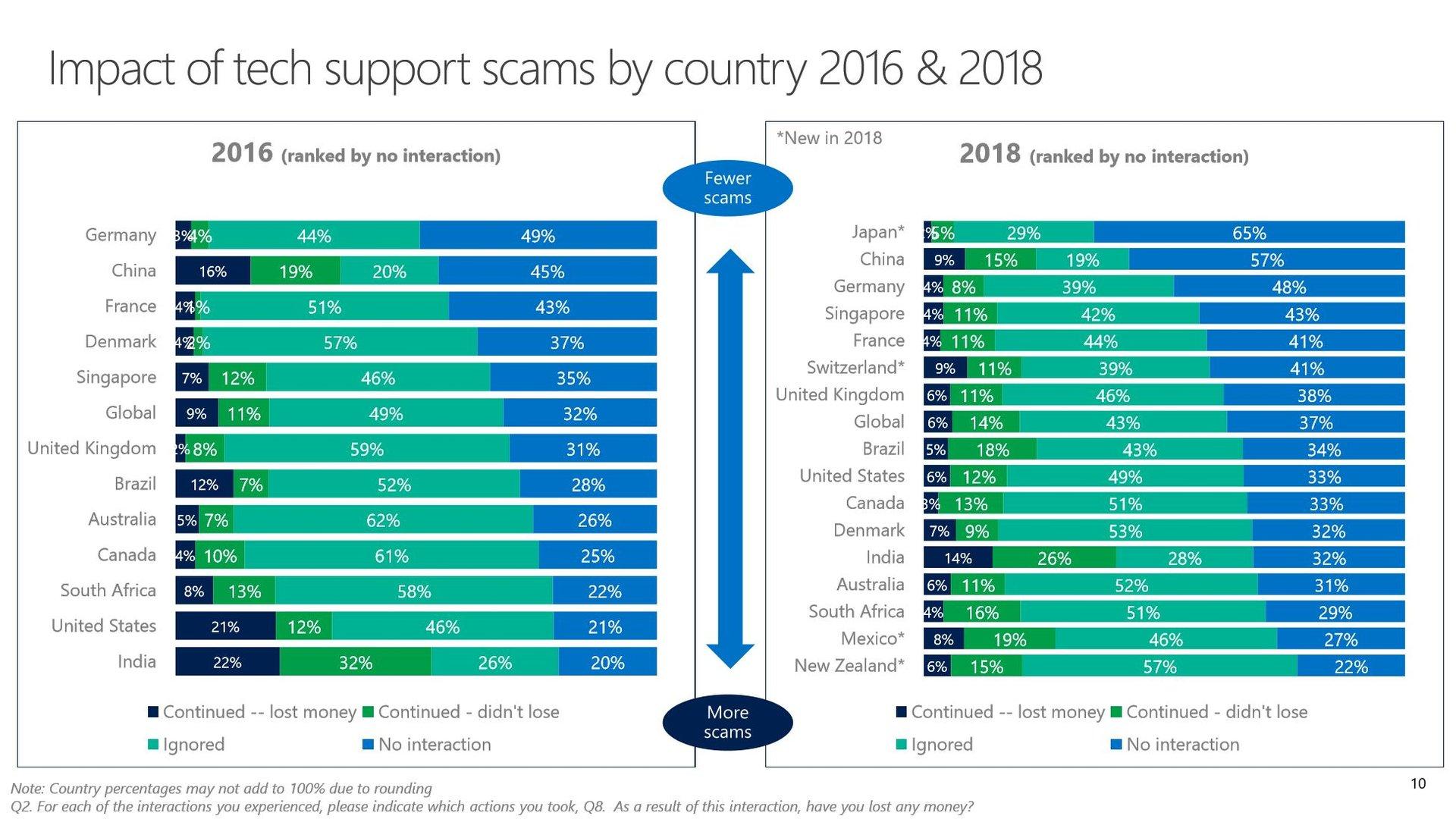 Ausgang versuchten Internetbetrugs in 2016 und 2018, weltweit