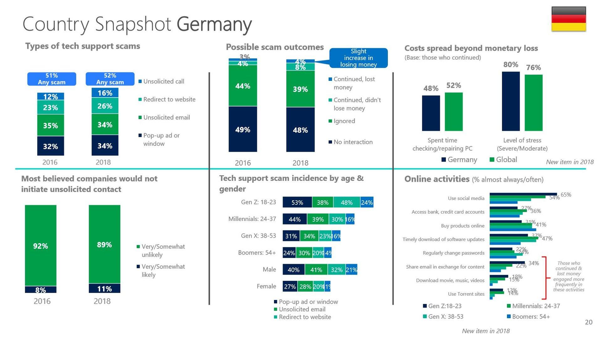 Internetbetrug-Statistiken zu Deutschland von 2016 und 2018