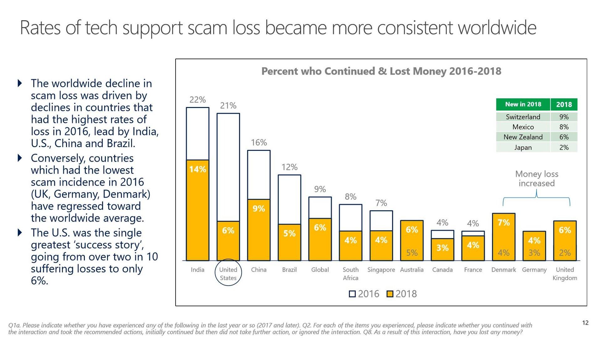 Geldverluste durch Internetbetrug in 2016 und 2018
