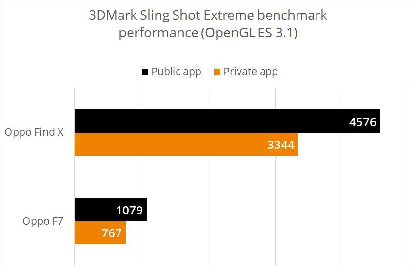 Ergebnisse im 3DMark Sling Shot Extreme