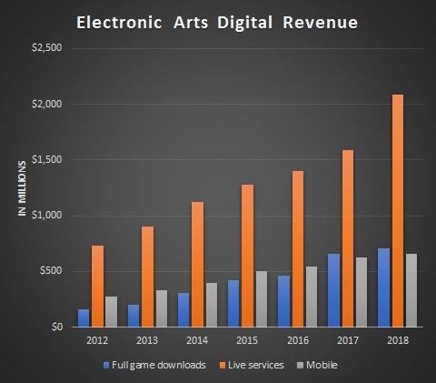 Umsatz aus Digitalverkäufen bei EA