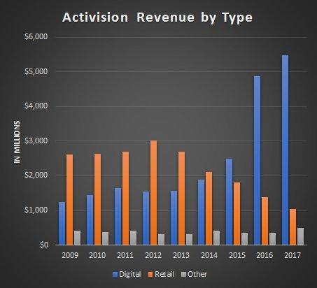Blizzard erzielt mehr Geld mit Digitalverkäufen