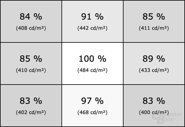 Homogenität des LG 32GK850F bei HDR