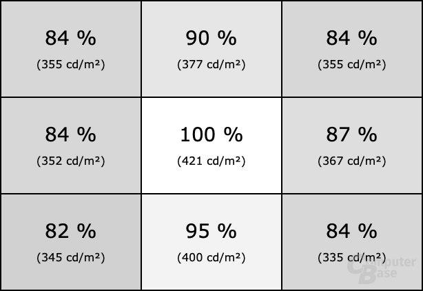 Homogenität des LG 32GK850F bei SDR