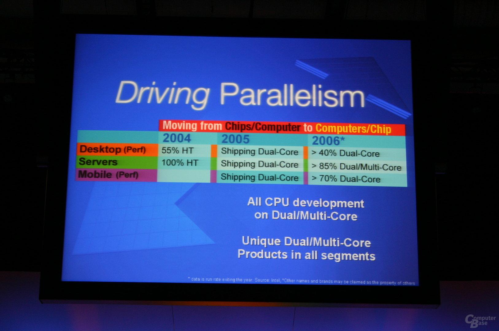 Dual-Core-Produkte in allen Bereichen