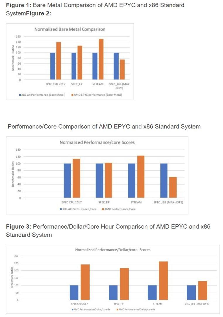 Epyc-System im Benchmark-Vergleich
