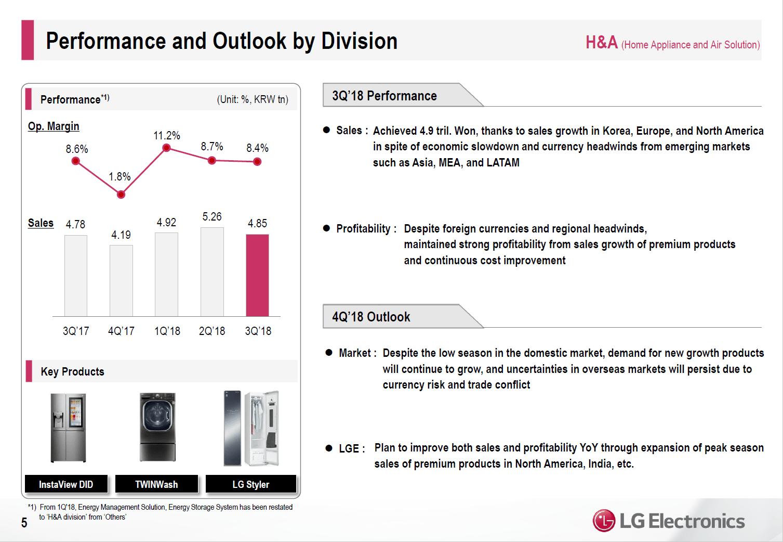 LG-Quartalszahlen Q3 nach Segment: HA