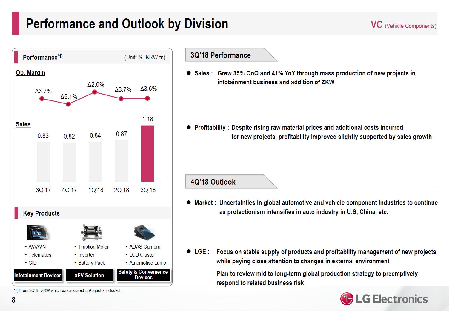 LG-Quartalszahlen Q3 nach Segment: VC