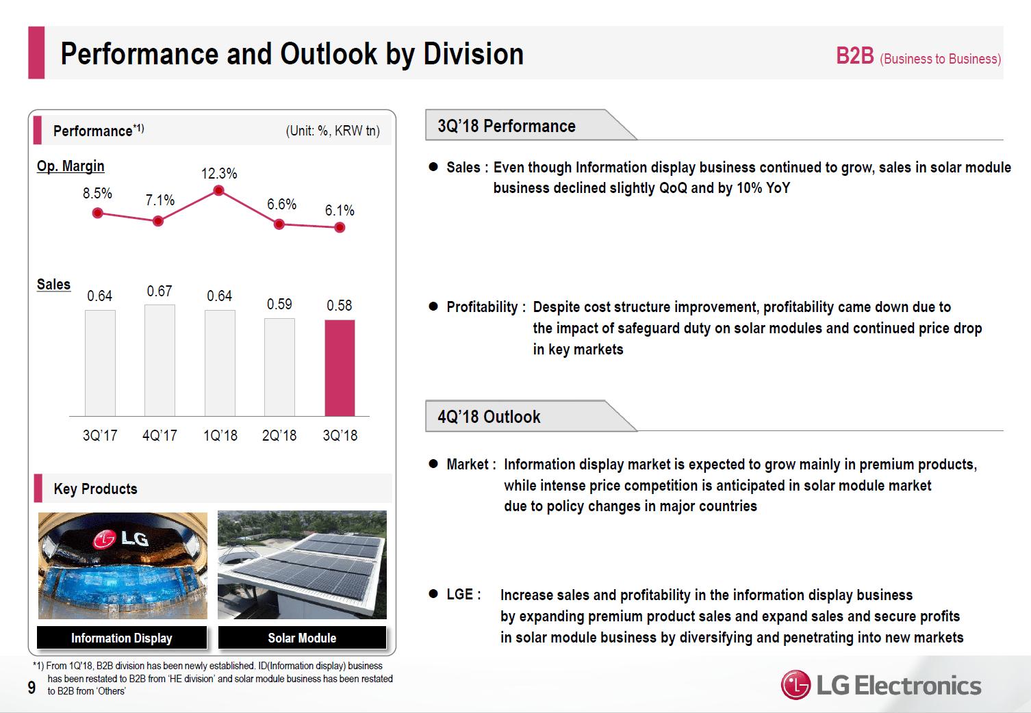 LG-Quartalszahlen Q3 nach Segment: B2B