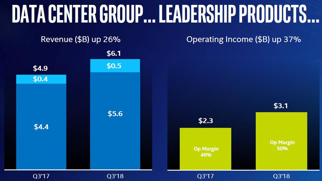 Intel-Quartalszahlen: Erwartungen an Umsatz und Gewinn deutlich übertroffen