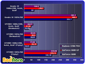 ATi Radeon X700 vs. GeForce 6600 GT