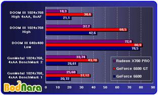 ATi Radeon X700 vs. GeForce 6600 GT