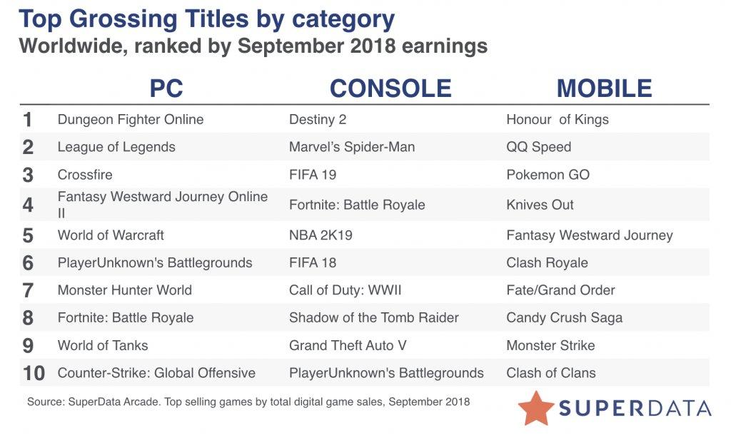 Liste der umsatzstärksten Spiele im September 2018