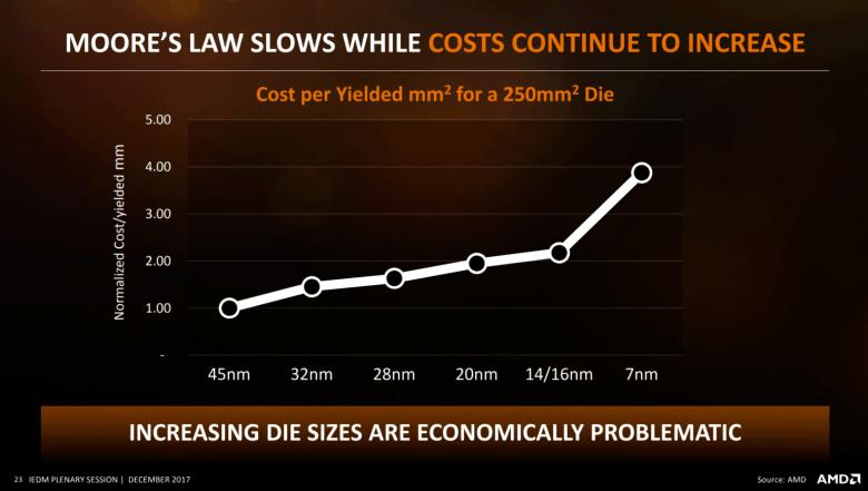 Die Kosten explodieren bei 7 nm