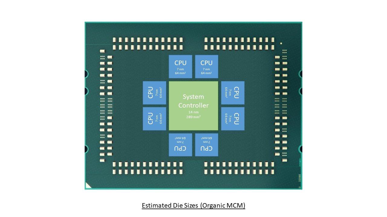 """Möglicher Aufbau des 64-Kern-AMD-Server-Prozessors """"Rome"""""""