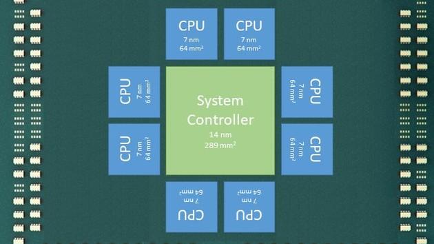 """Prozessorgerüchte: AMD Epyc2 """"Rome"""" wird angeblich ein 9-Die-Chip"""
