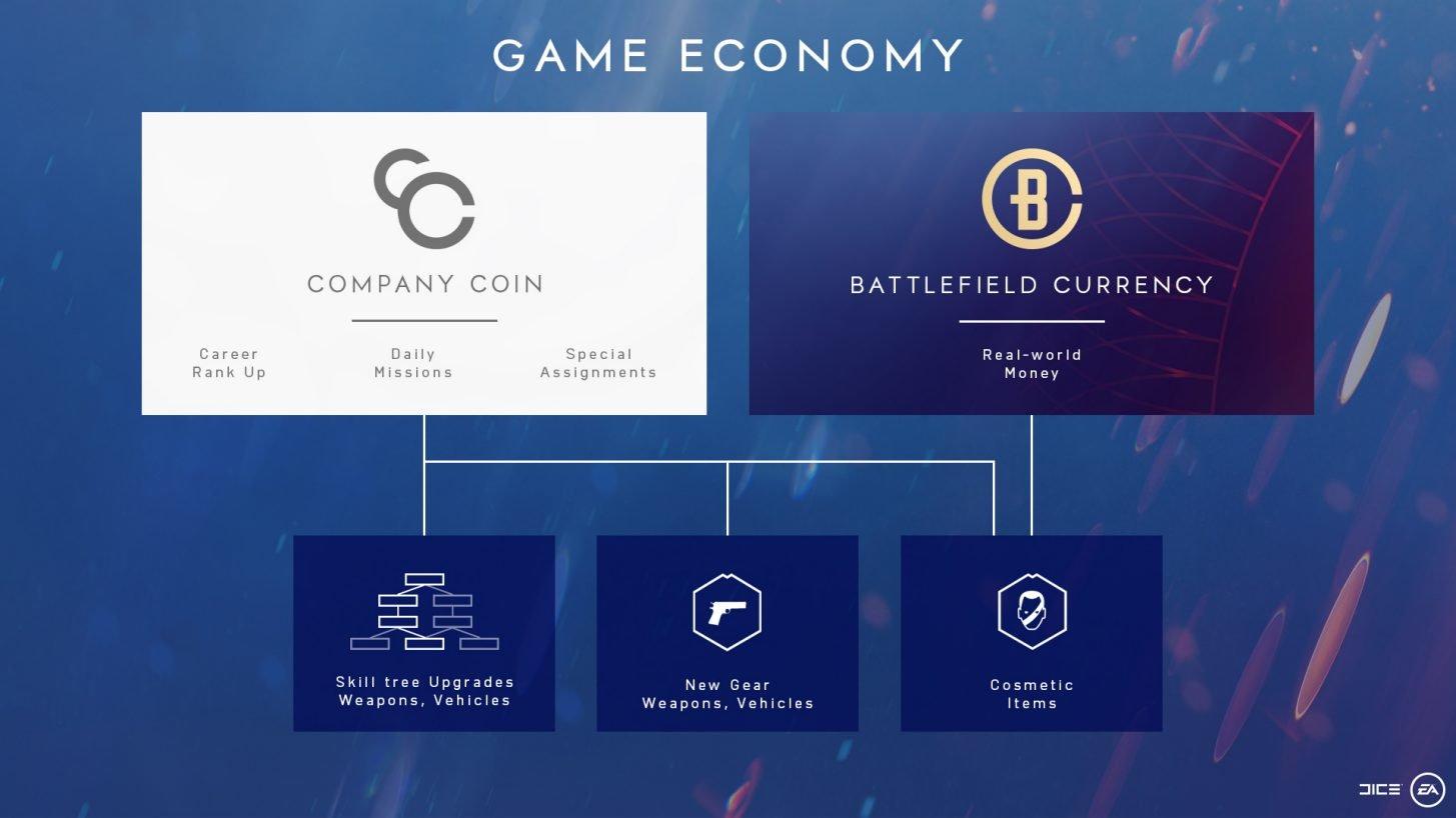 EA erklärt die Freischaltoptionen in Battlefield V