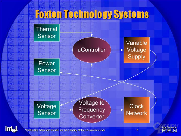 Intels Foxton-Technolgie - So gehts