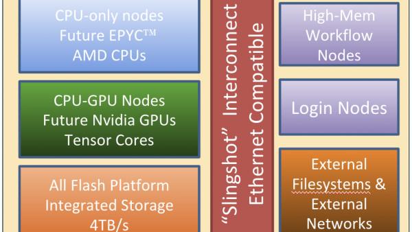 "NERSC-9: Supercomputer mit AMD Epyc ""Milan"" und Nvidia Tesla"