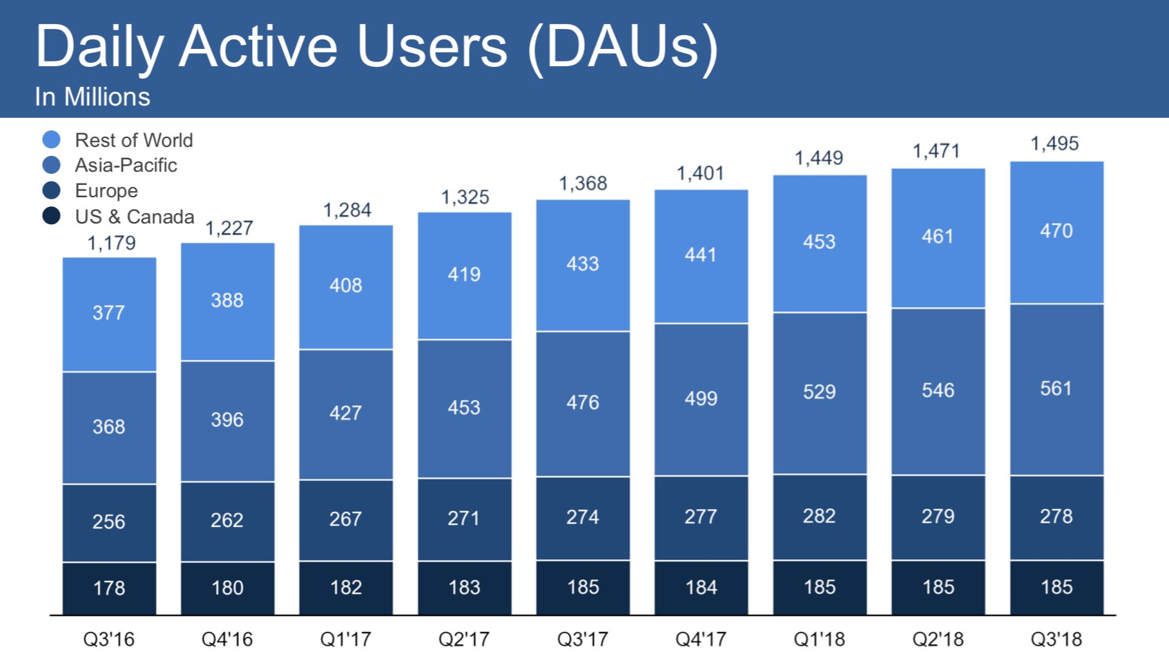 Entwicklung der täglich aktiven Nutzer von Facebook