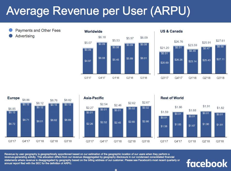 Durchschnittlicher Umsatz je Nutzer und Region von Facebook