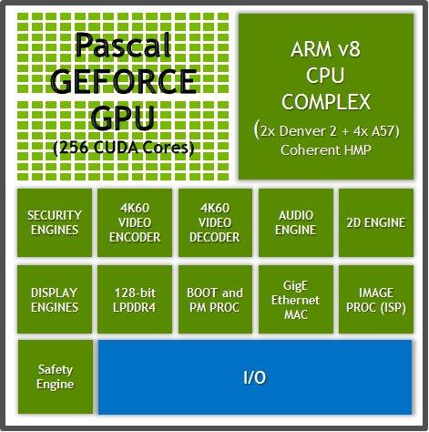 Nvidia Parker 128 des Navigation Premium-Paket