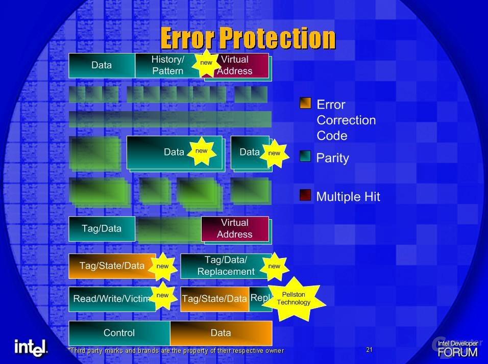 Montecito Error Correction