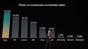 Quartalszahlen: Apple erzielt Rekorde und streicht die Verkaufszahlen